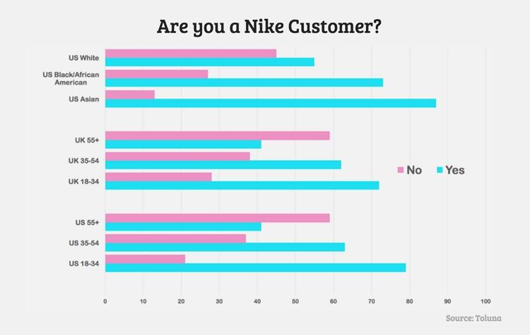 Sada Sjeverozapad Kruna Nike Customer Service Sarah Smallbill Org