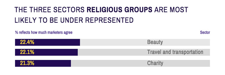 Career-Salary-Survey-2019-religious-groups