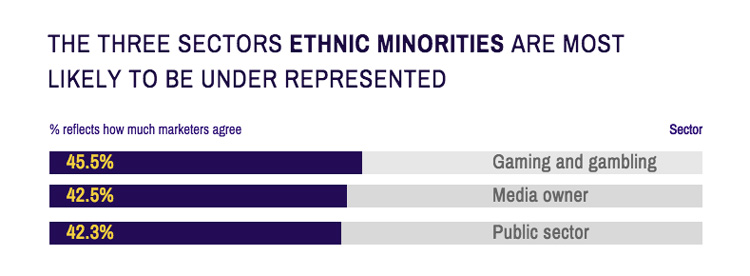 Career-Salary-Survey-2019-ethnic-minorities