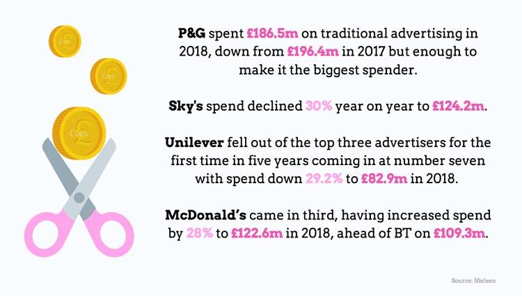 killer stats, ad spend