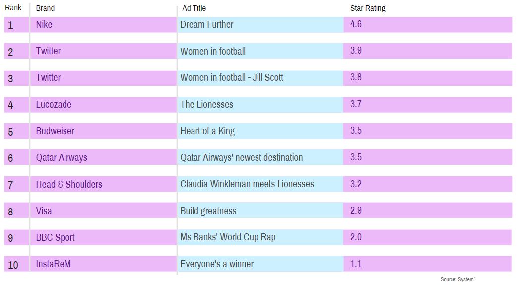 Women's World Cup ad effectiveness