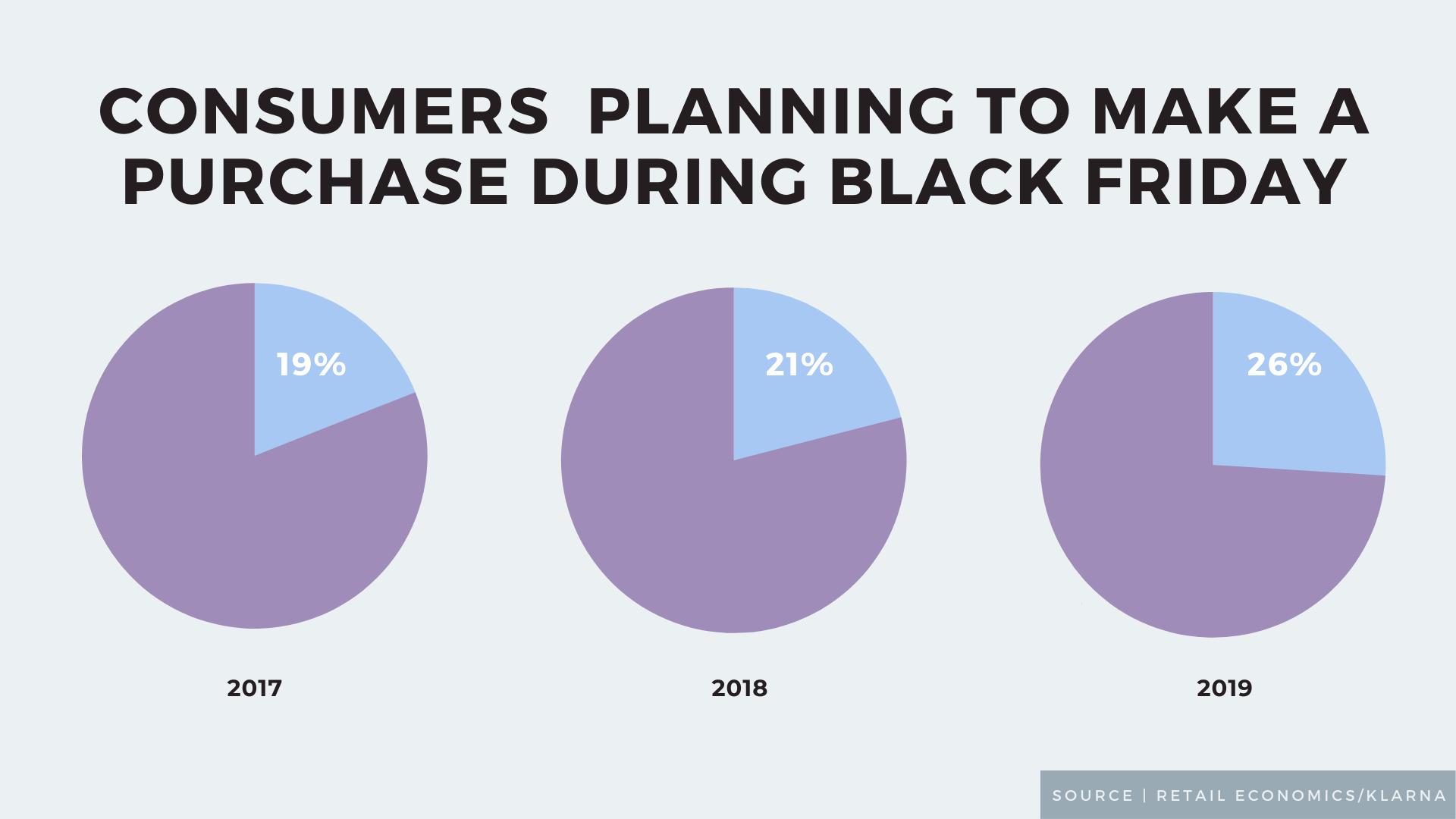 Black Friday Data Concerns Online Sales 5 Killer Stats To Start Your Week