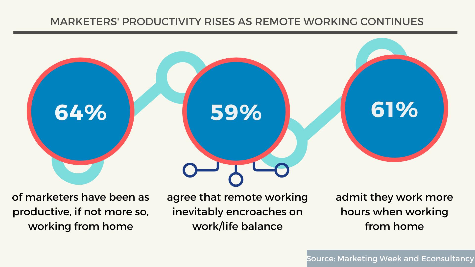 Marketers productivity