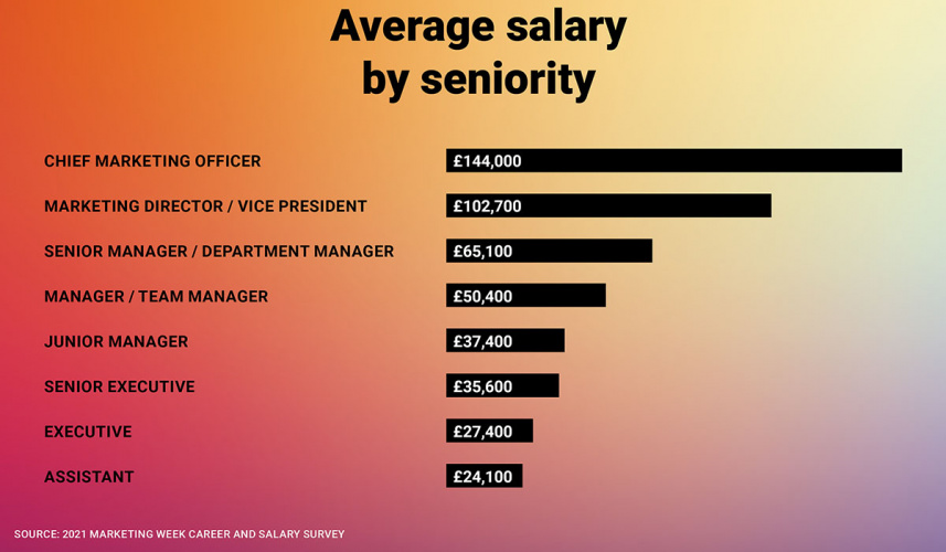 Salary sectors - seniority edit resized