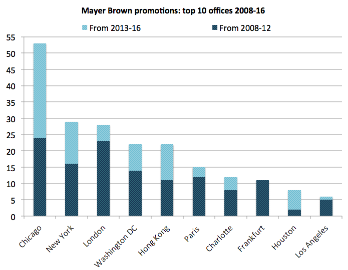 Mayer Brown promos - top 10 offices