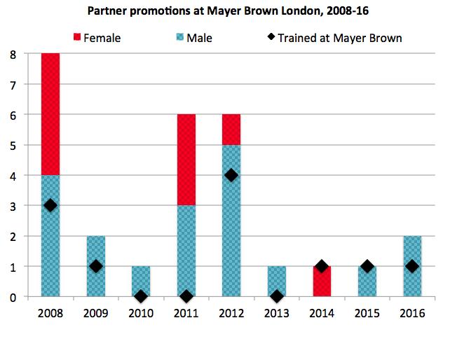 Mayer Brown promos demographics