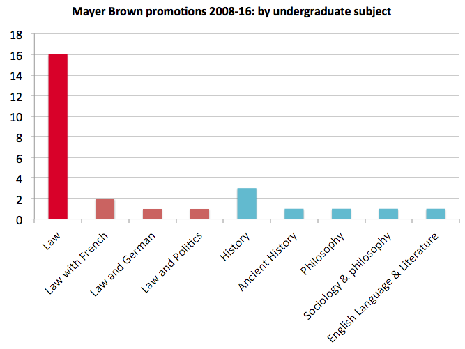 Mayer Brown promotions uni subject