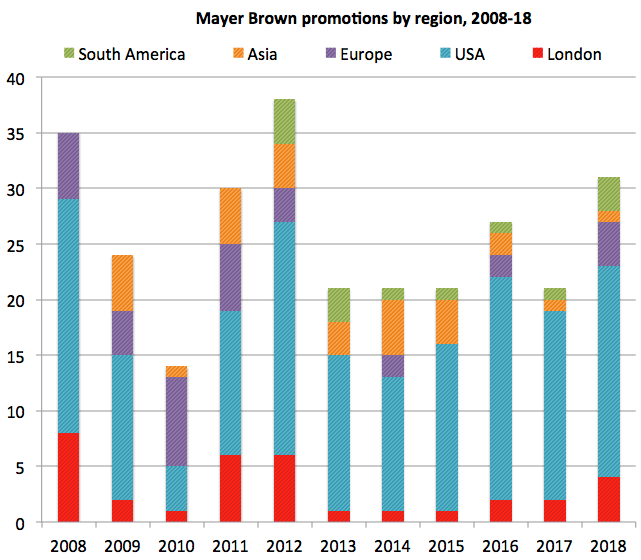 Mayer-Brown-promotions-by-region