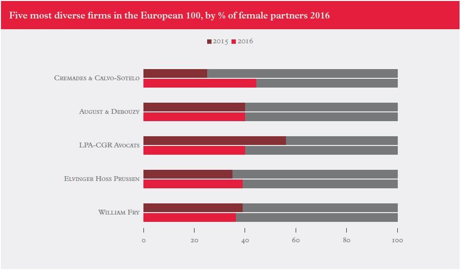 Diversity-Euro-firms-2017