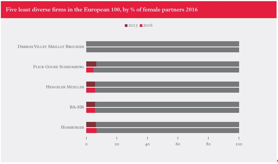 Firms-European-diversity-2017-2