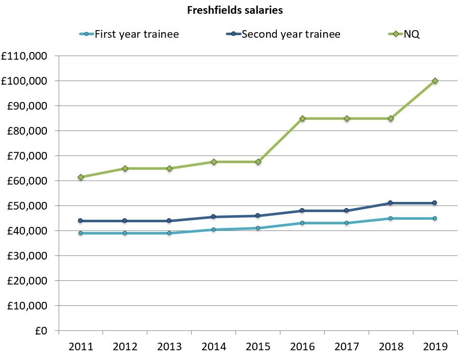 Freshfields nq salaries
